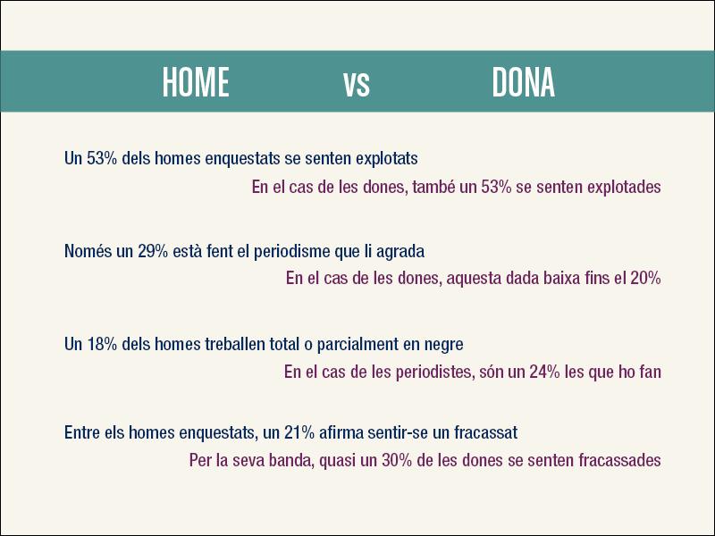 Comparativa entre homes i dones