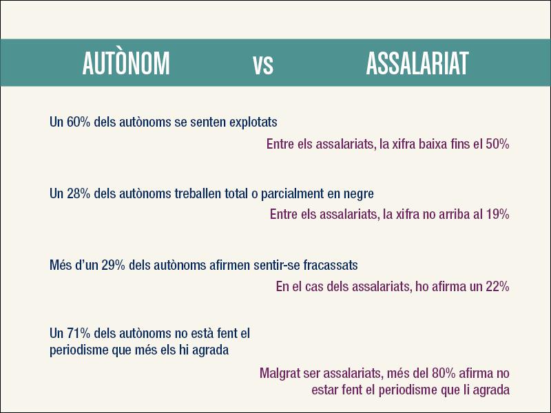 Comparativa entre autònoms i assalariats