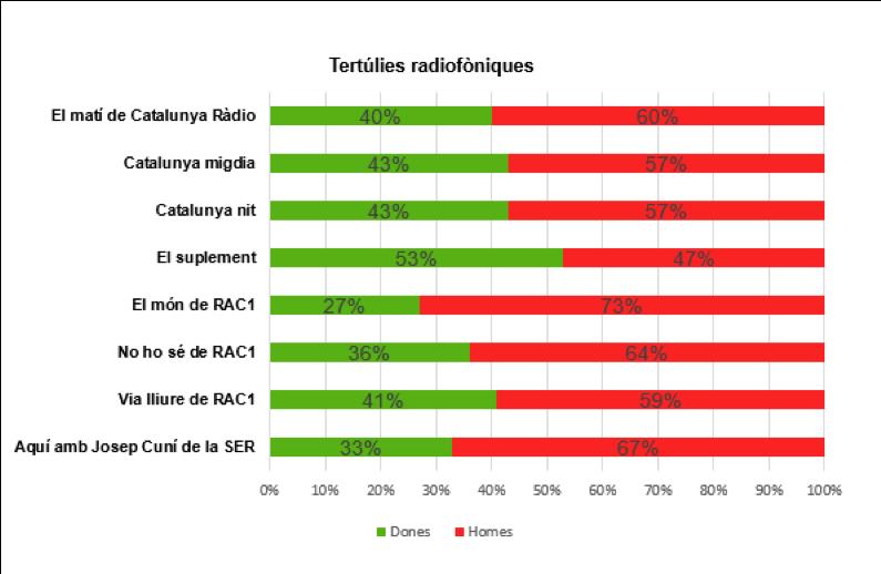 Presència de dones i homes a les principals tertúlies radiofòniques | Elaboració pròpia