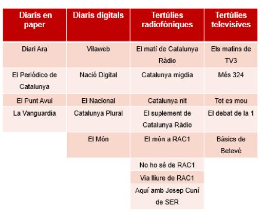 Mitjans i espais analitzats per l'informe | Elaboració pròpia