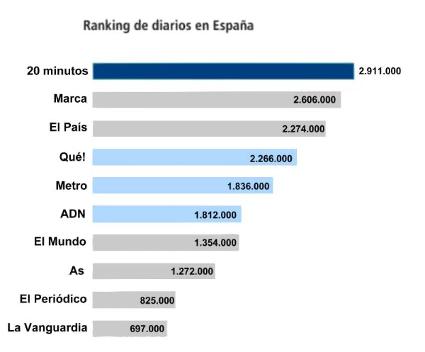 Exemple d'error en les proporcions de les barres dels diaris gratuïts. Font: Matematicasentumundo.es